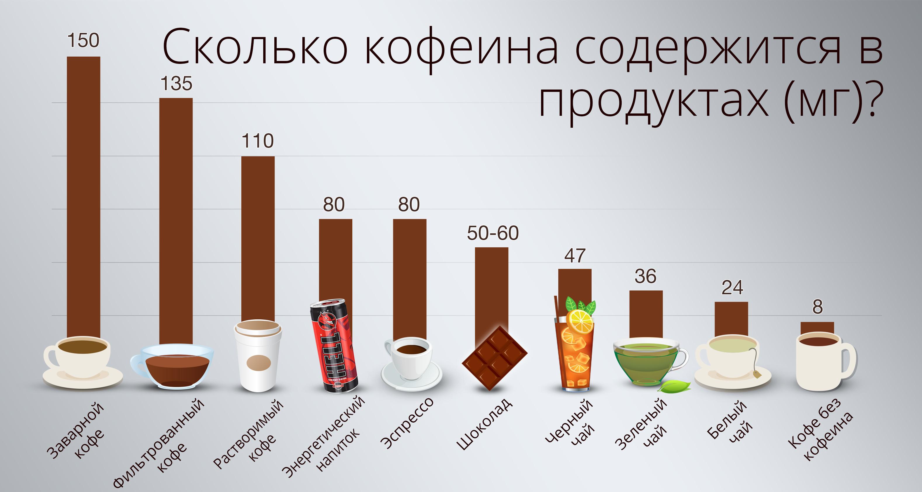 где есть кофеин